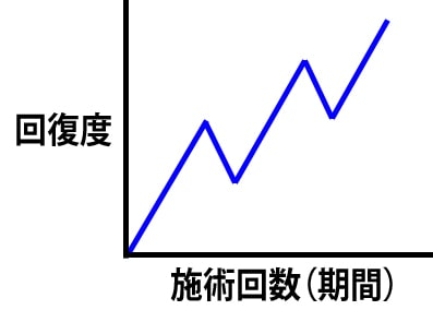 回復イメージのグラフ